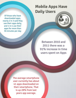 Infographic daily app use 4