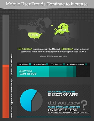 Infographic mobile user trends 9